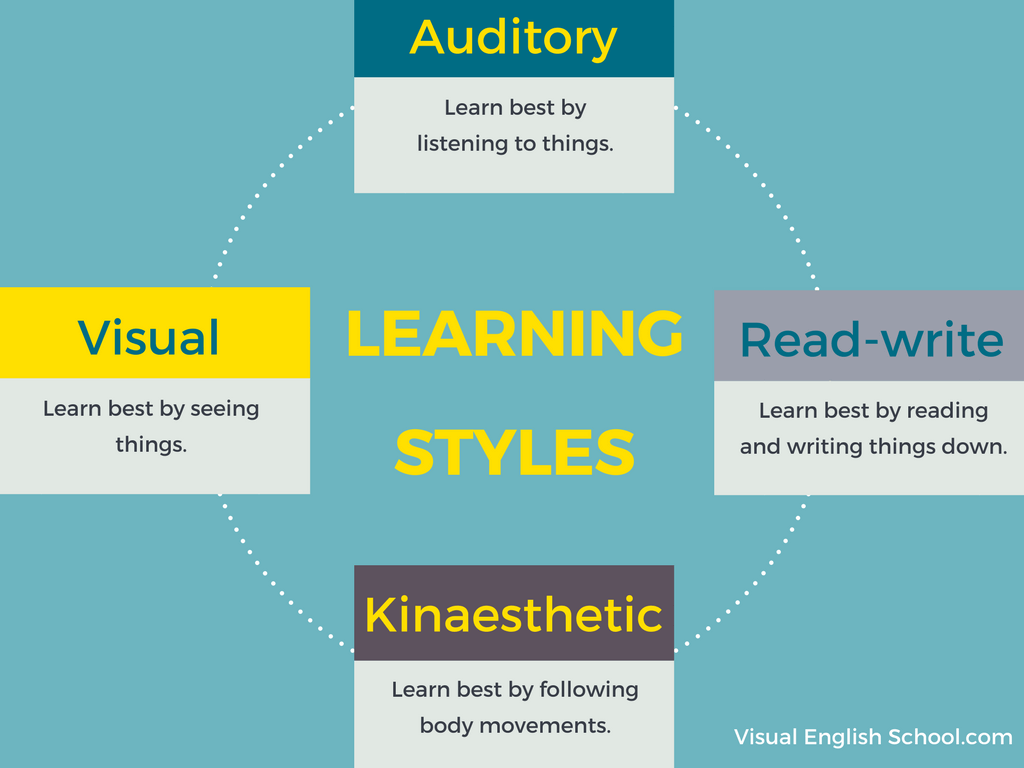 Four learning styles - Mind Map