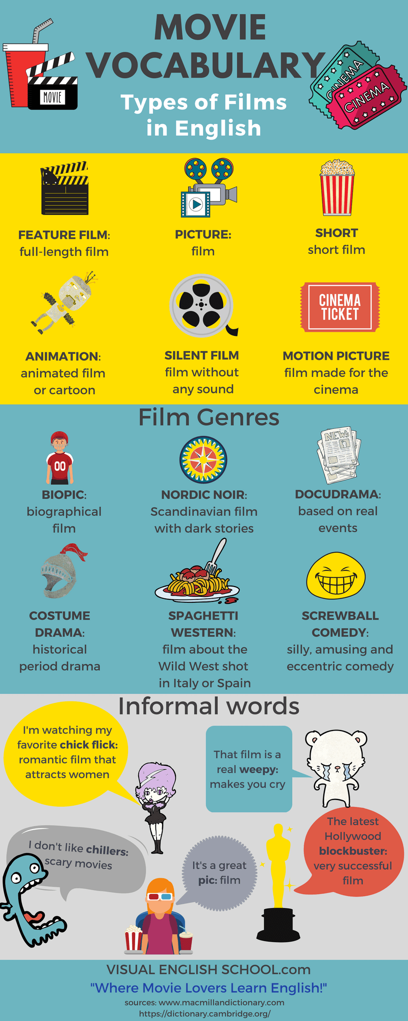 Learn Movie Vocabulary in English with an infographic.