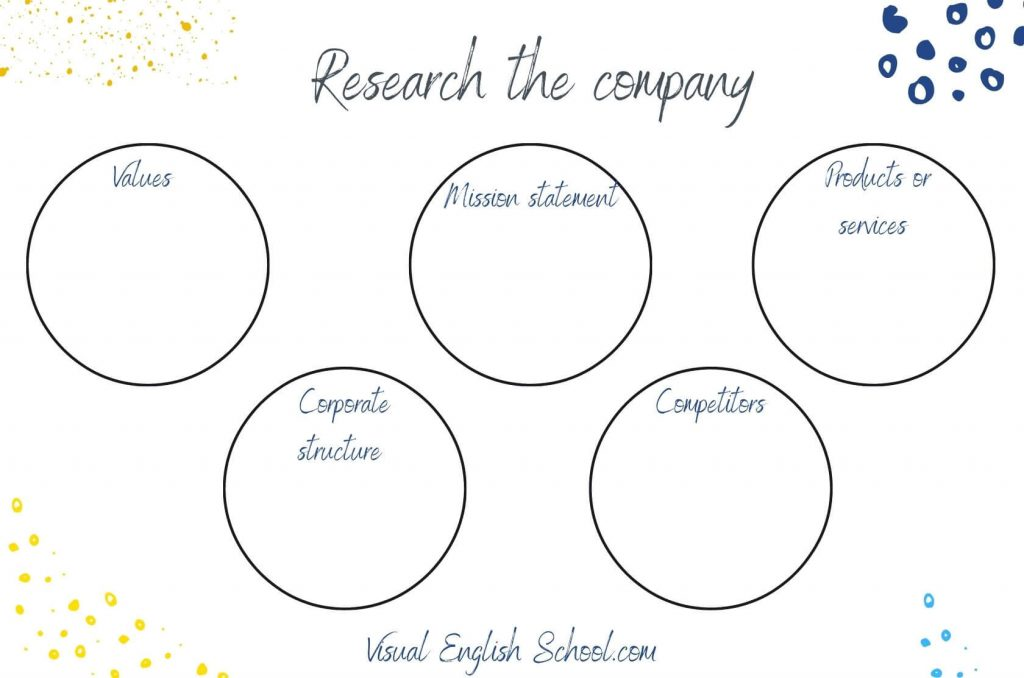 How you should prepare for a job interview in English: research the company first!
